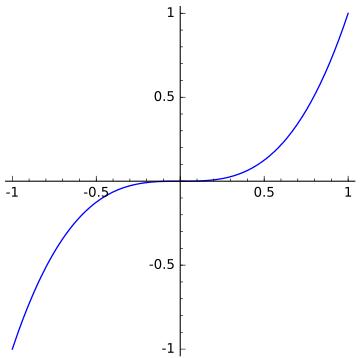 cubical_parabola