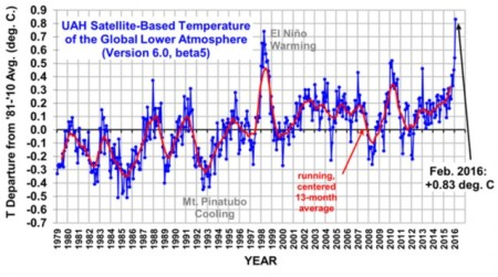 UAH satellite temperature records up to February 2016