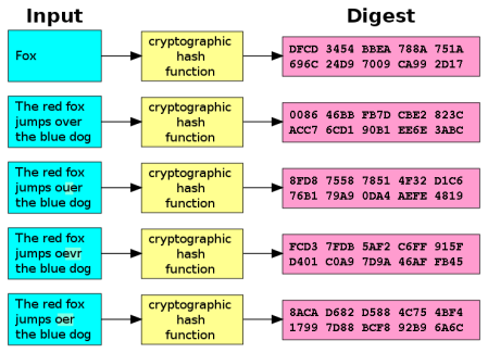 740px-cryptographic_hash_function-svg