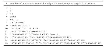 semigroups